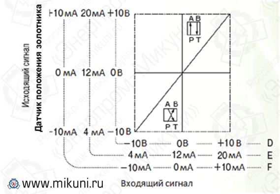 Характеристики сигнала входа/выхода