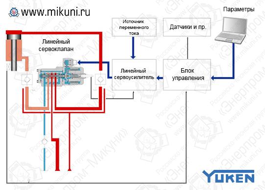 Схема управления линейным сервоклапаном Yuken